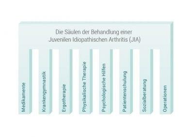 Infografiken_Behandlungssaeulen-JIA-02