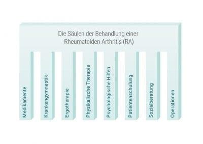 Infografiken_Behandlungssaeulen-RA-02