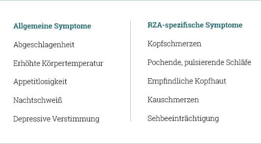 Allgemeine und spezifische Symptome der Riesenzellarteriitis (RZA)